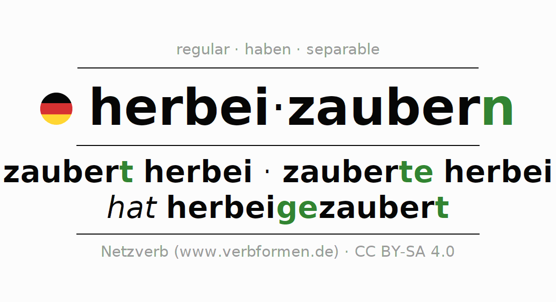 Entire conjugation of the German verb herbeizaubern. All tenses are clearly represented in a table.