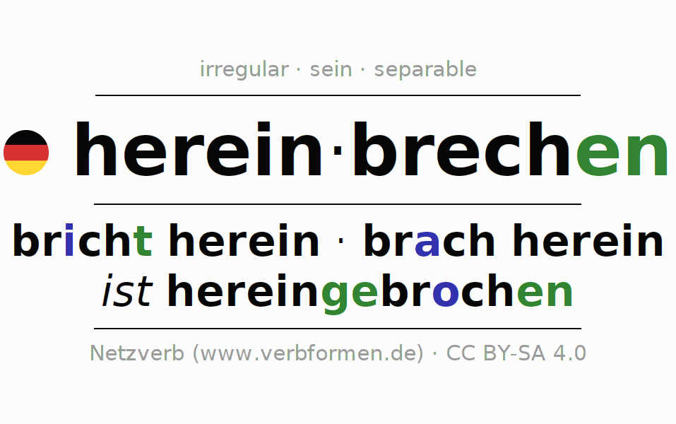 Entire conjugation of the German verb hereinbrechen. All tenses are clearly represented in a table.