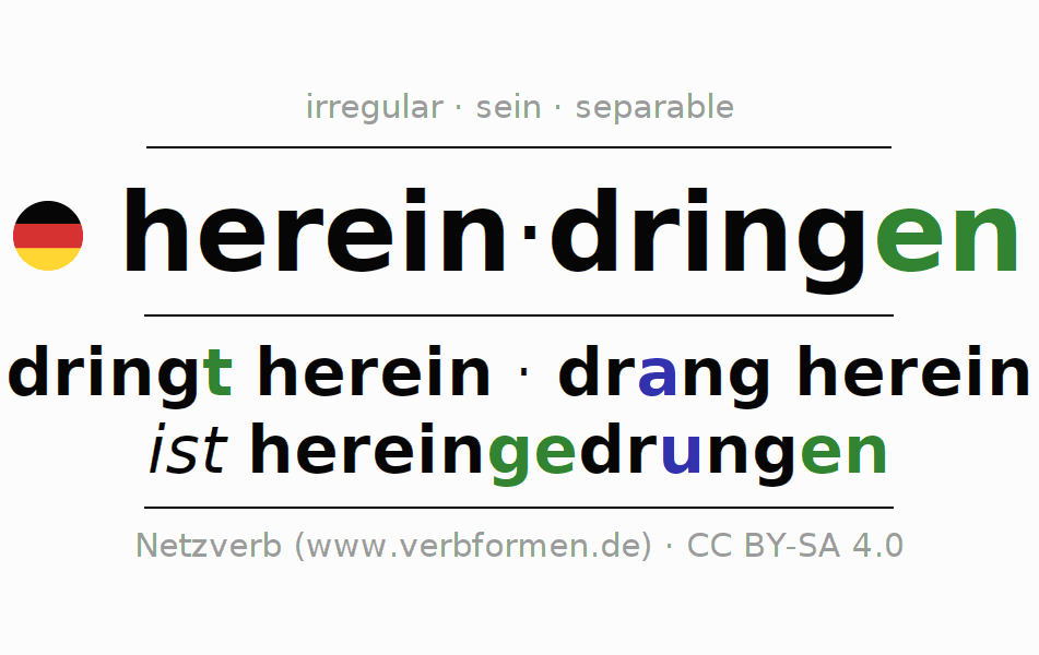 Entire conjugation of the German verb hereindringen. All tenses and modes are clearly represented in a table.
