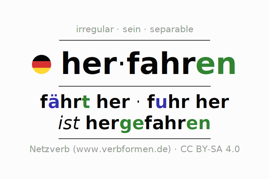 Entire conjugation of the German verb herfahren (hat). All tenses and modes are clearly represented in a table.