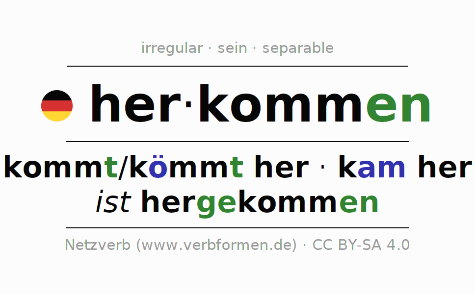 Entire conjugation of the German verb herkommen. All tenses and modes are clearly represented in a table.