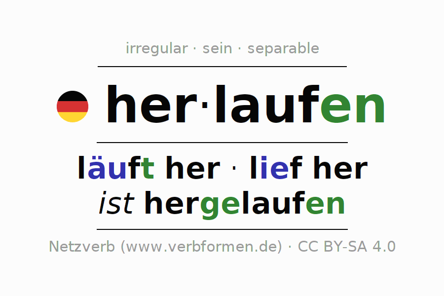 Entire conjugation of the German verb herlaufen. All tenses and modes are clearly represented in a table.