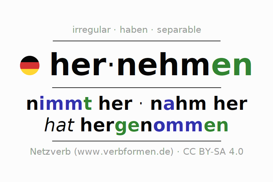Entire conjugation of the German verb hernehmen. All tenses are clearly represented in a table.