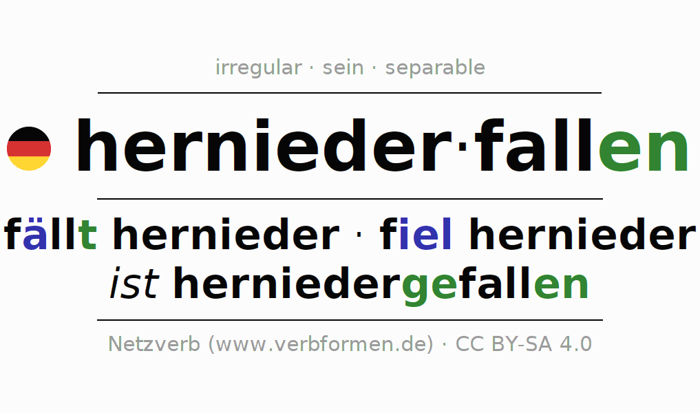 Entire conjugation of the German verb herniederfallen. All tenses and modes are clearly represented in a table.