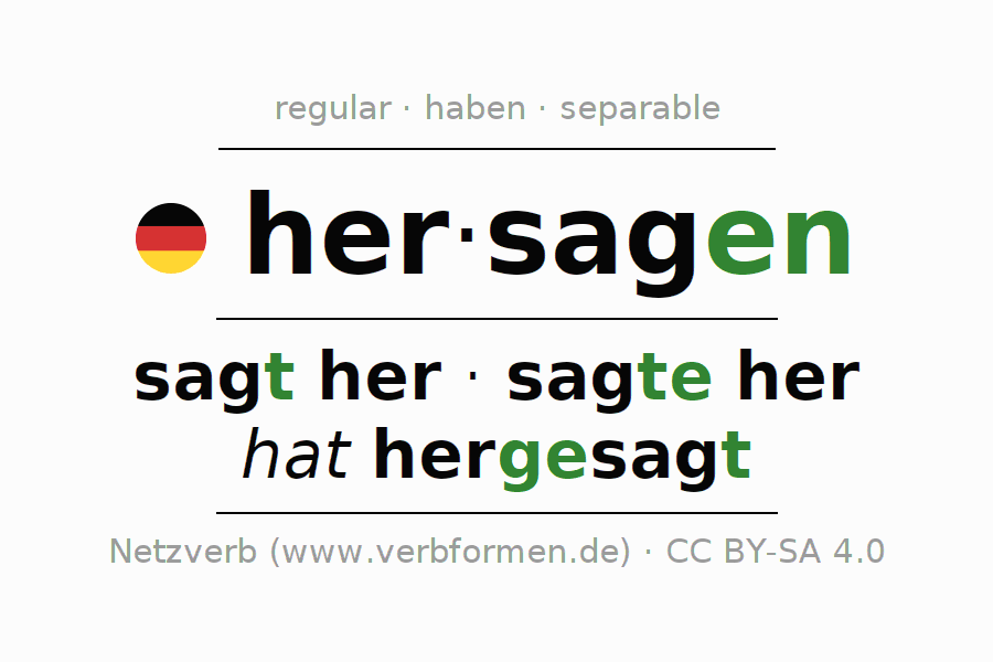 Entire conjugation of the German verb hersagen. All tenses are clearly represented in a table.