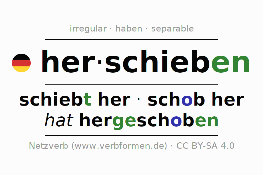 Entire conjugation of the German verb herschieben. All tenses and modes are clearly represented in a table.