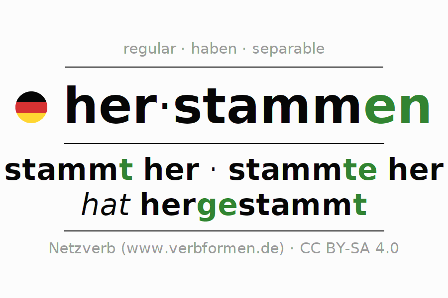 Entire conjugation of the German verb herstammen. All tenses are clearly represented in a table.
