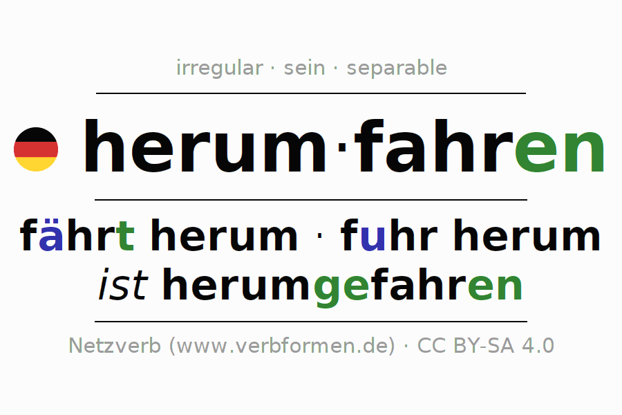 Entire conjugation of the German verb herumfahren (ist). All tenses are clearly represented in a table.