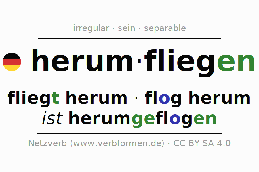 Entire conjugation of the German verb herumfliegen (ist). All tenses and modes are clearly represented in a table.