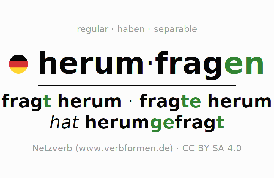 Entire conjugation of the German verb herumfragen (regelm). All tenses are clearly represented in a table.