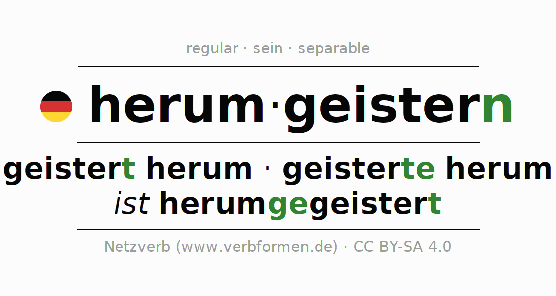 Entire conjugation of the German verb herumgeistern. All tenses are clearly represented in a table.