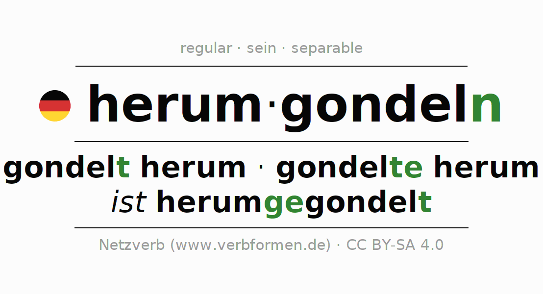 Entire conjugation of the German verb herumgondeln. All tenses and modes are clearly represented in a table.