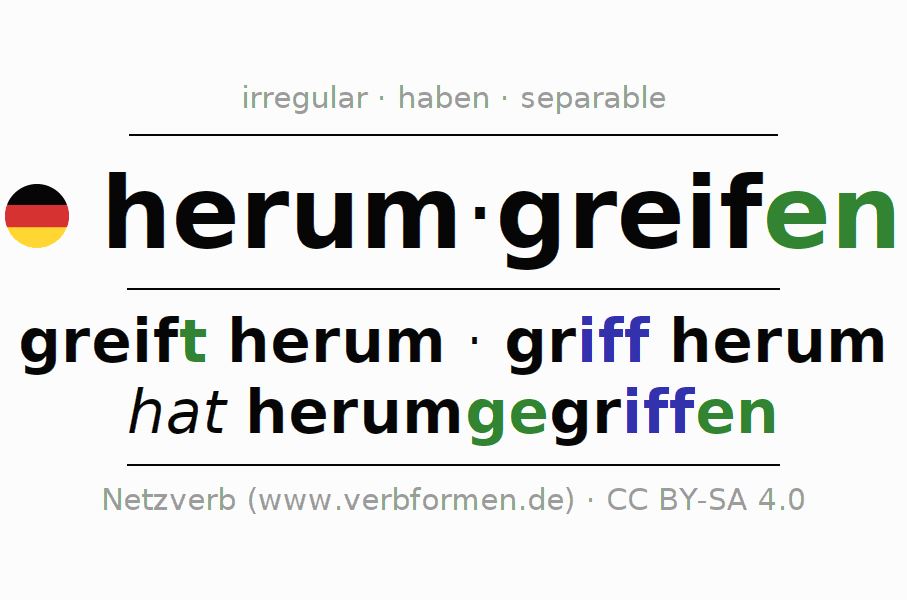 Entire conjugation of the German verb herumgreifen. All tenses and modes are clearly represented in a table.