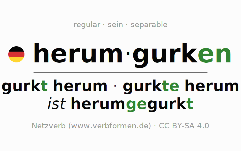 Entire conjugation of the German verb herumgurken. All tenses are clearly represented in a table.