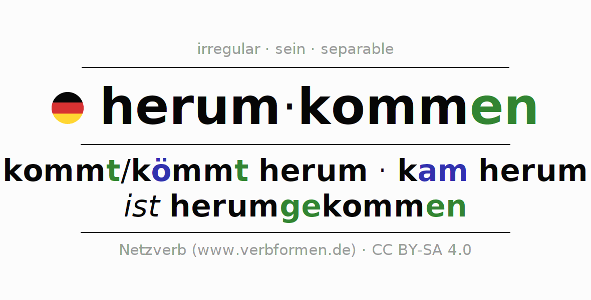 Entire conjugation of the German verb herumkommen. All tenses and modes are clearly represented in a table.