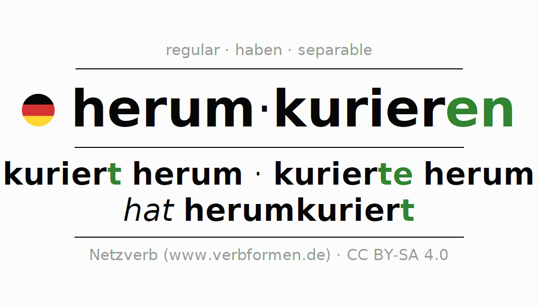 Entire conjugation of the German verb herumkurieren. All tenses are clearly represented in a table.