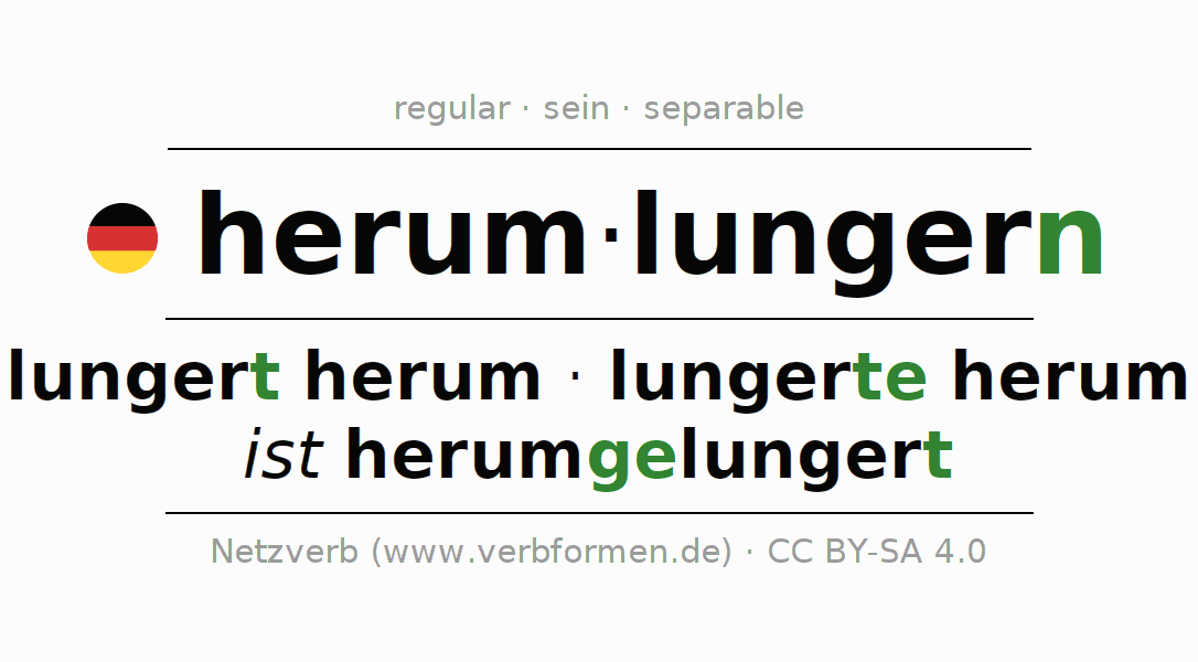 Entire conjugation of the German verb herumlungern (hat). All tenses are clearly represented in a table.