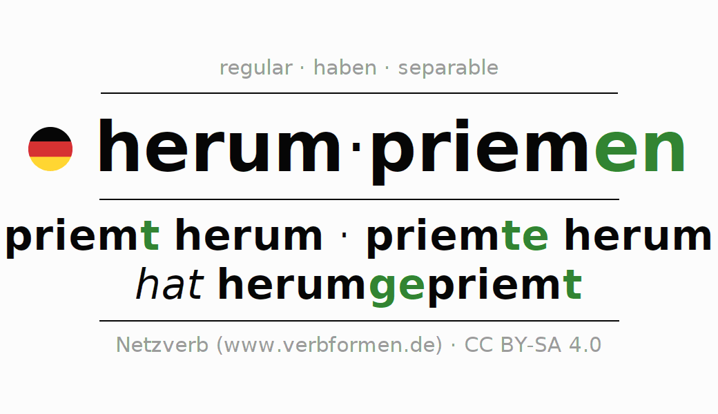 Entire conjugation of the German verb herumpriemen. All tenses and modes are clearly represented in a table.