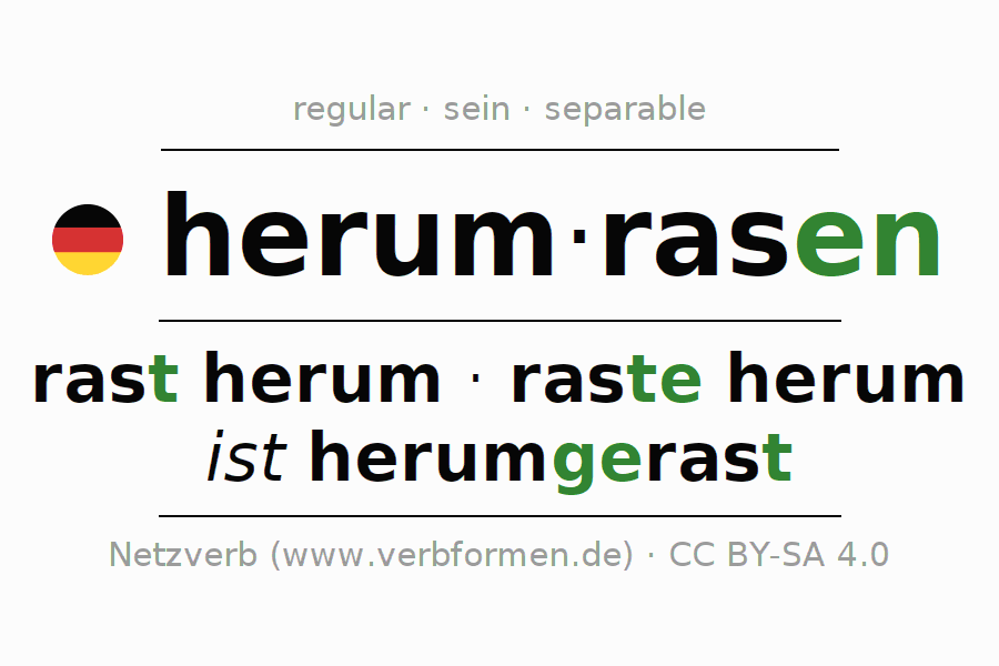 Entire conjugation of the German verb herumrasen. All tenses and modes are clearly represented in a table.