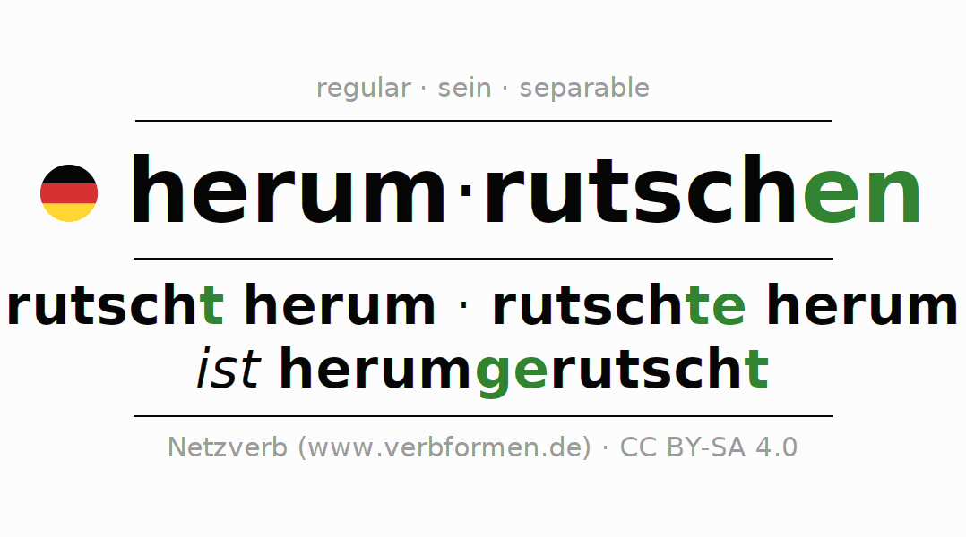 Entire conjugation of the German verb herumrutschen. All tenses and modes are clearly represented in a table.