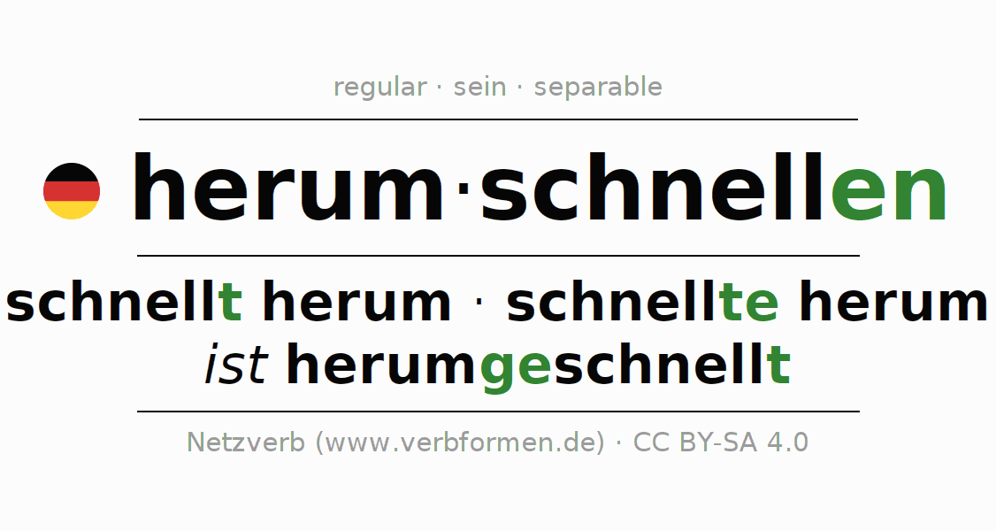 Entire conjugation of the German verb herumschnellen. All tenses are clearly represented in a table.