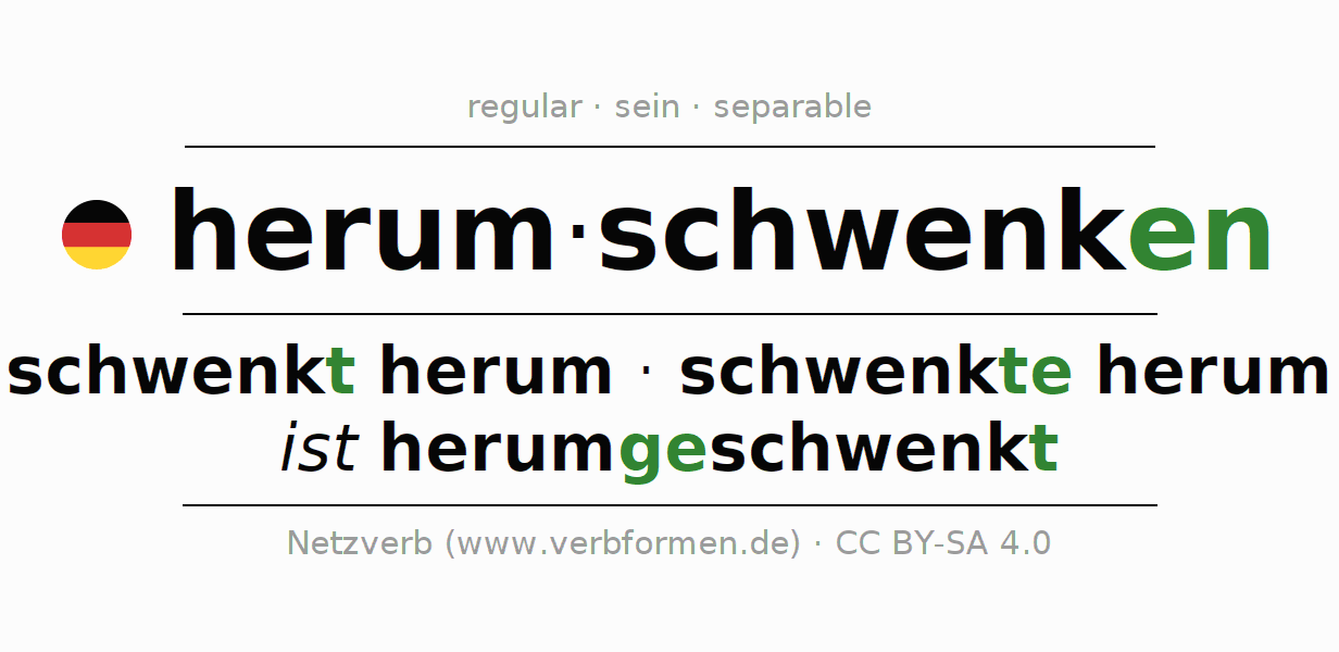 Entire conjugation of the German verb herumschwenken (ist). All tenses are clearly represented in a table.