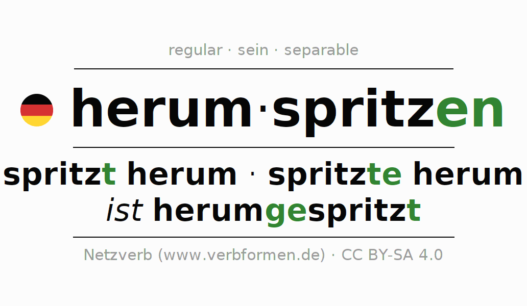 Entire conjugation of the German verb herumspritzen (ist). All tenses and modes are clearly represented in a table.
