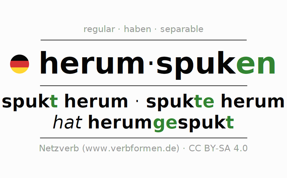 Entire conjugation of the German verb herumspuken (hat). All tenses are clearly represented in a table.
