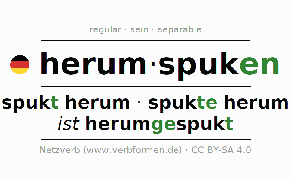 Entire conjugation of the German verb herumspuken (ist). All tenses are clearly represented in a table.