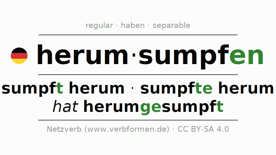 Entire conjugation of the German verb herumsumpfen. All tenses and modes are clearly represented in a table.