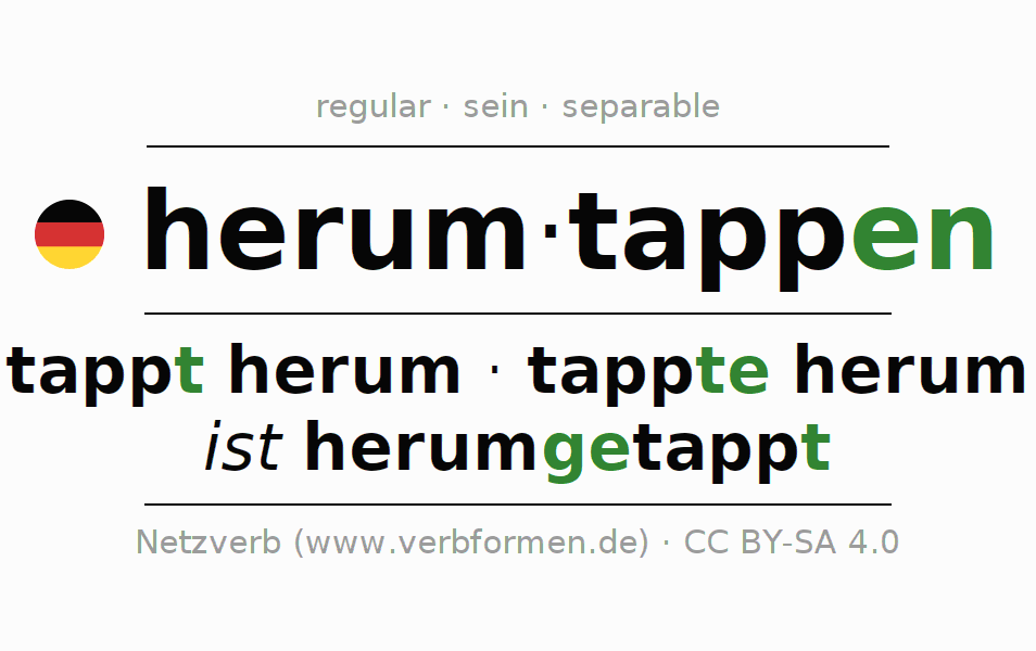 Entire conjugation of the German verb herumtappen. All tenses are clearly represented in a table.