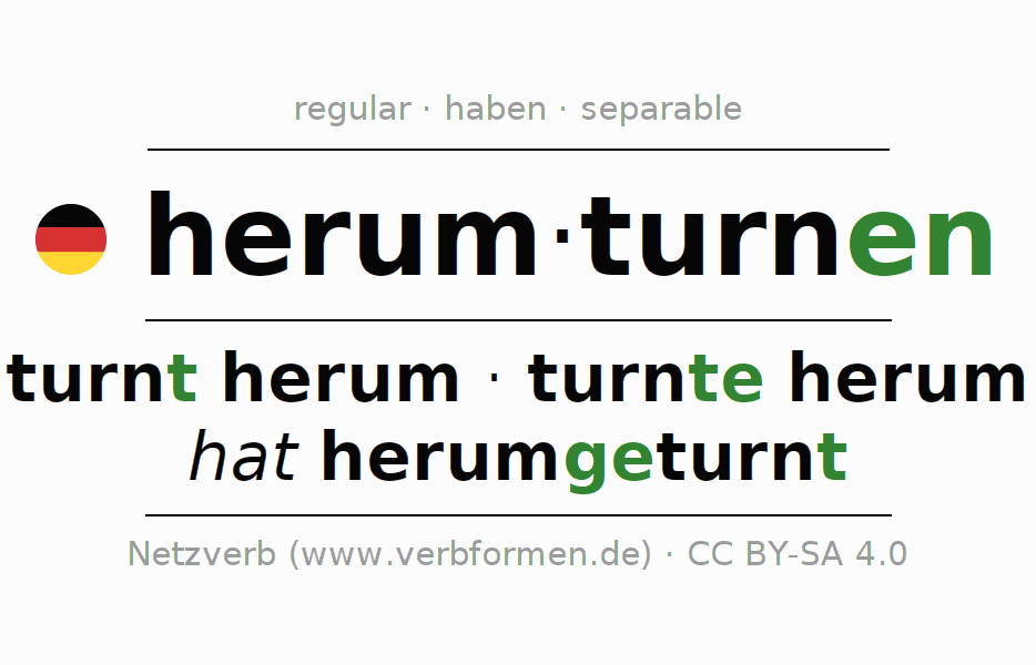Entire conjugation of the German verb herumturnen (hat). All tenses are clearly represented in a table.