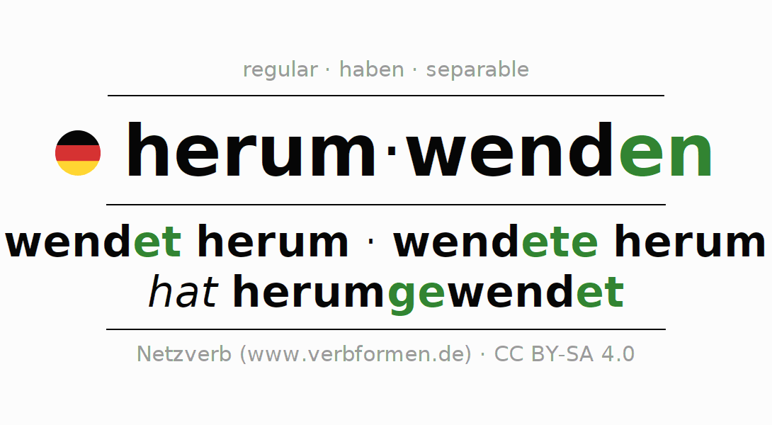 Entire conjugation of the German verb herumwenden (regelm). All tenses and modes are clearly represented in a table.