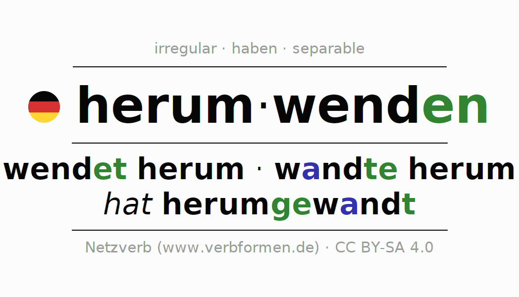 Entire conjugation of the German verb sich herumwenden (regelm). All tenses are clearly represented in a table.
