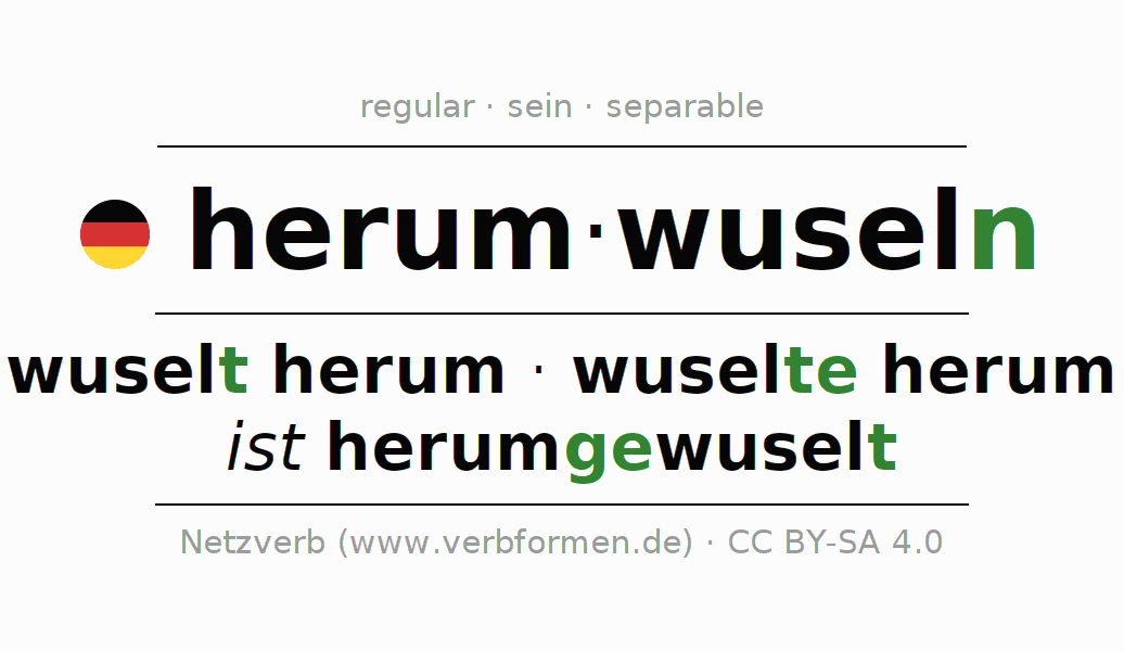 Entire conjugation of the German verb herumwuseln. All tenses are clearly represented in a table.