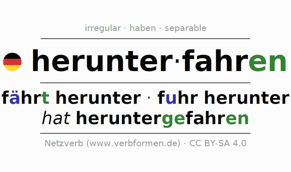 Entire conjugation of the German verb herunterfahren (hat). All tenses are clearly represented in a table.