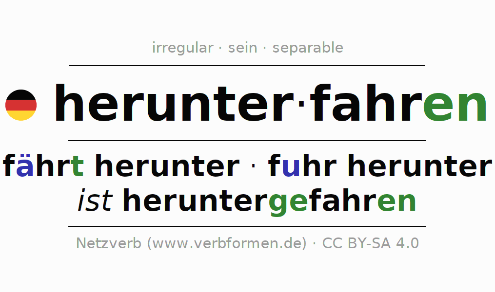 Entire conjugation of the German verb herunterfahren (hat). All tenses and modes are clearly represented in a table.