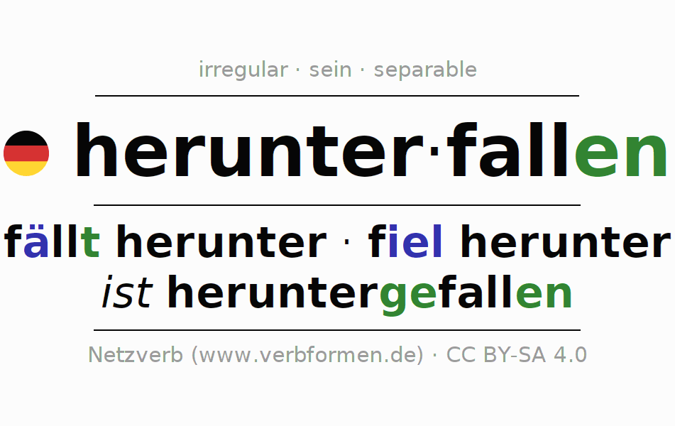 Entire conjugation of the German verb herunterfallen. All tenses are clearly represented in a table.