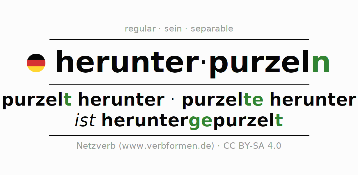 Entire conjugation of the German verb herunterpurzeln. All tenses are clearly represented in a table.