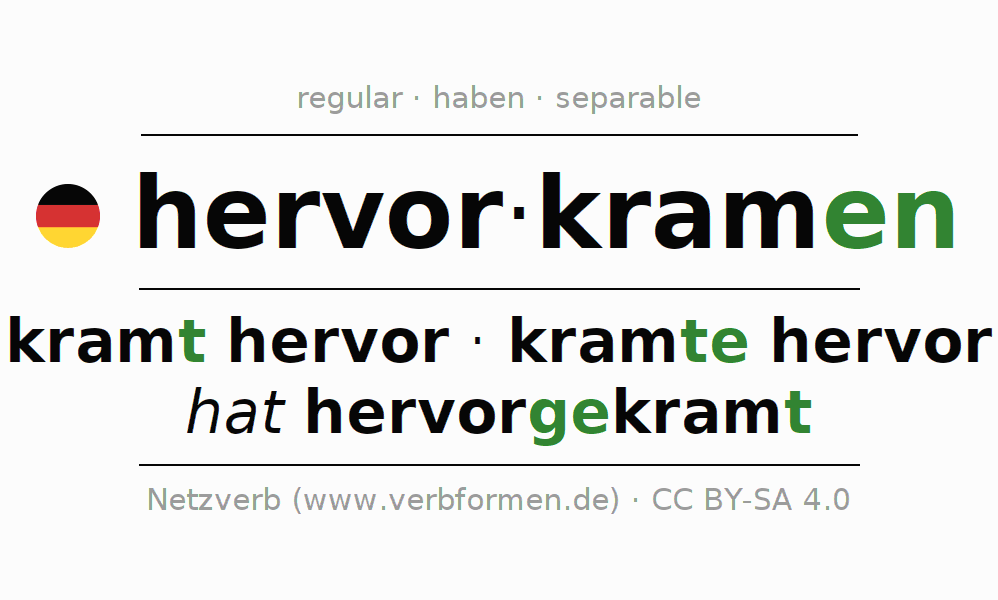Entire conjugation of the German verb hervorkramen. All tenses are clearly represented in a table.