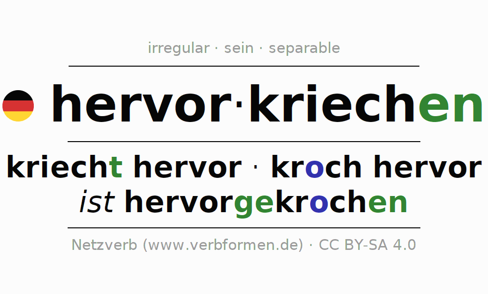 Entire conjugation of the German verb hervorkriechen. All tenses and modes are clearly represented in a table.