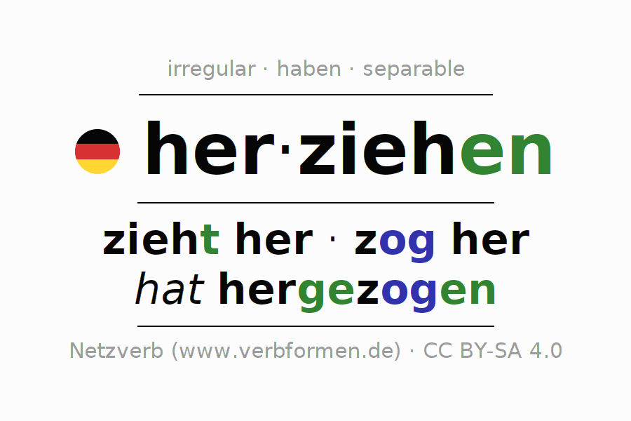 Entire conjugation of the German verb herziehen (ist). All tenses are clearly represented in a table.