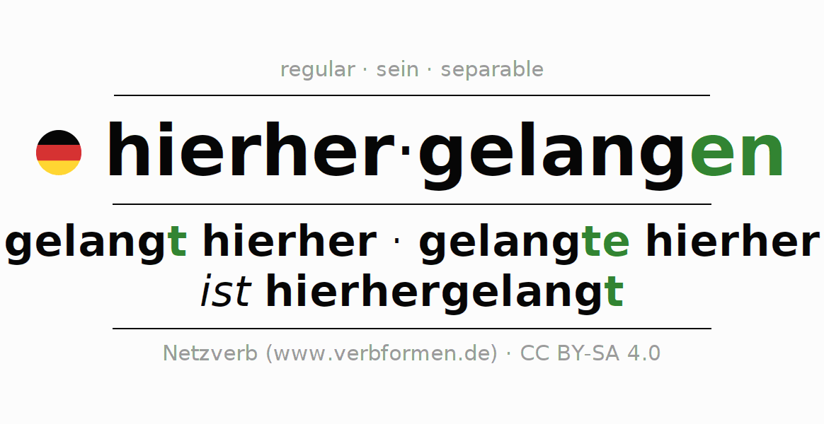 Conjugation of German verb hierhergelangen