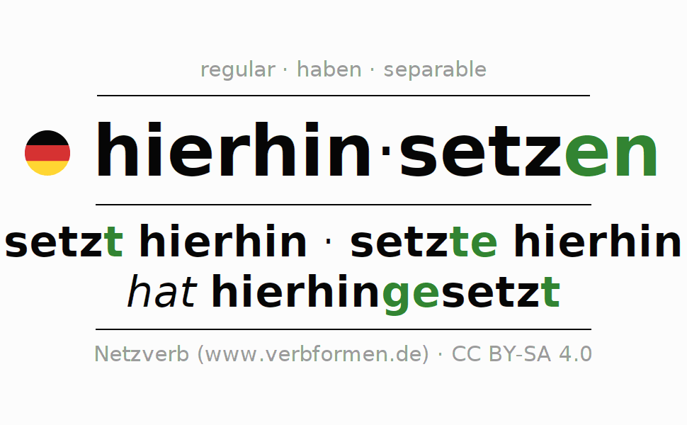 Entire conjugation of the German verb sich hierhinsetzen. All tenses are clearly represented in a table.