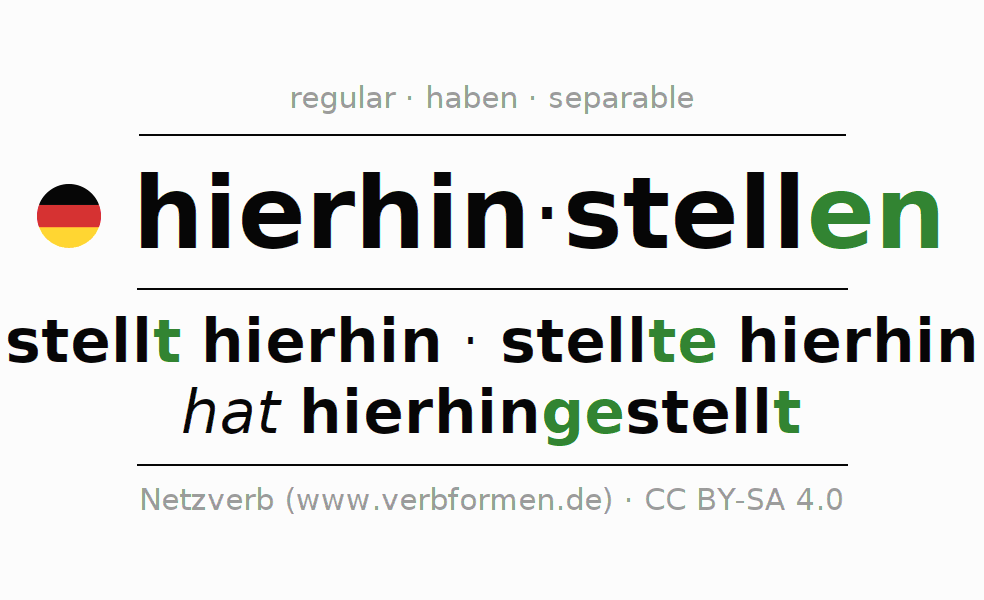 Entire conjugation of the German verb hierhinstellen. All tenses and modes are clearly represented in a table.