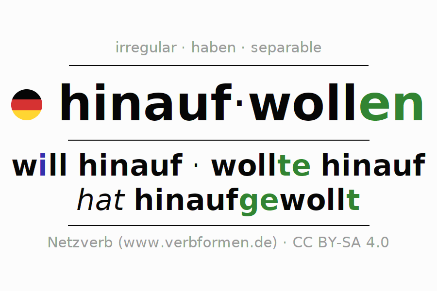 Entire conjugation of the German verb hinaufwollen. All tenses and modes are clearly represented in a table.