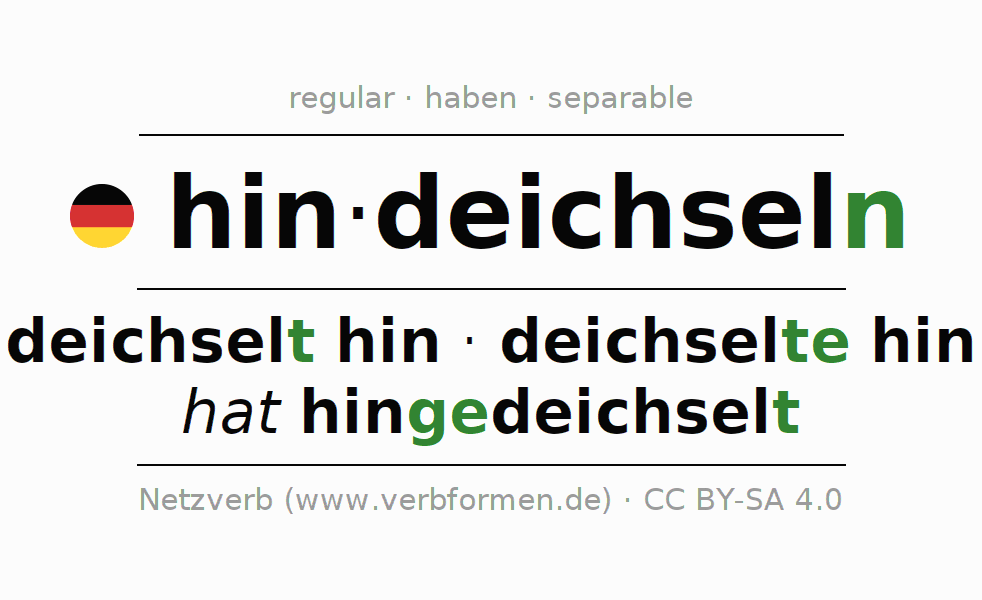 Entire conjugation of the German verb hindeichseln. All tenses are clearly represented in a table.
