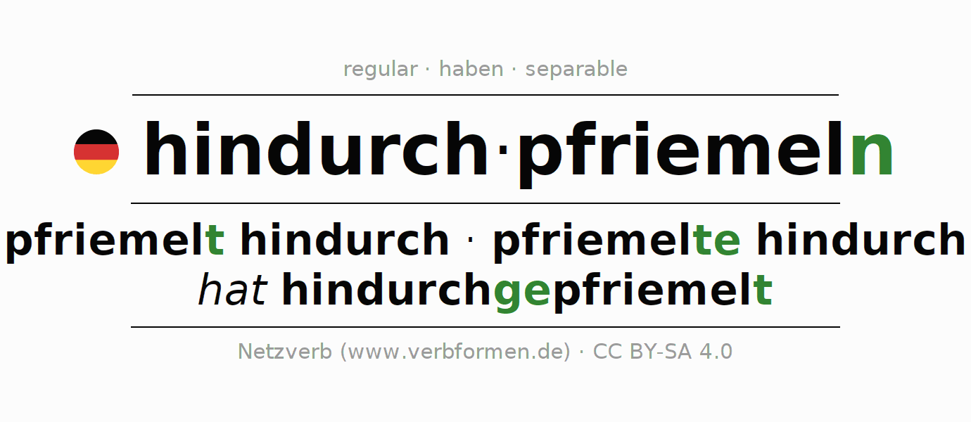 Entire conjugation of the German verb hindurchpfriemeln. All tenses and modes are clearly represented in a table.