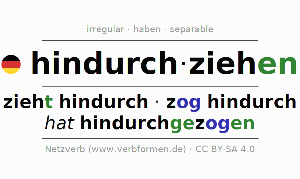 Entire conjugation of the German verb hindurchziehen (hat). All tenses are clearly represented in a table.