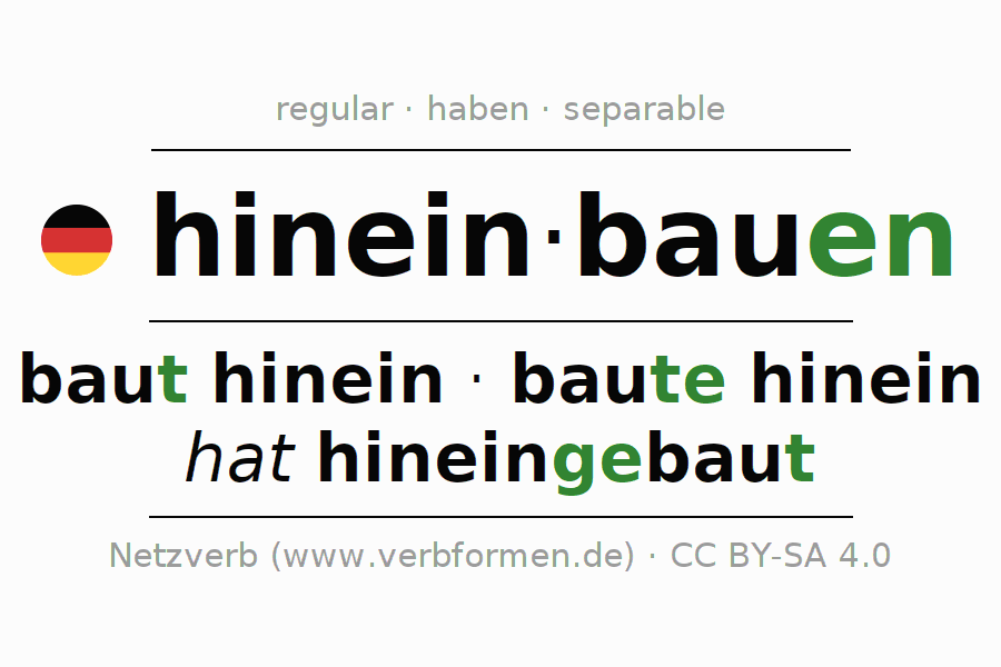 Entire conjugation of the German verb hineinbauen. All tenses are clearly represented in a table.
